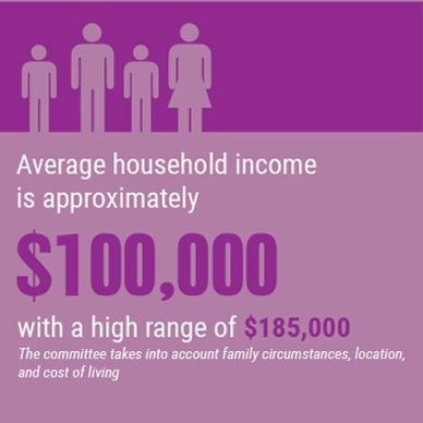 resources_average_household_income
