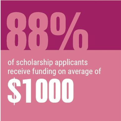 scholarships_available