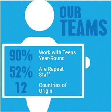 specialized_staff_teams