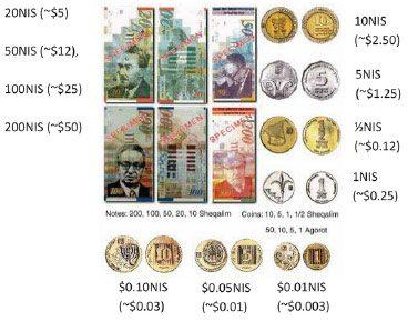 local-israeli-currencies